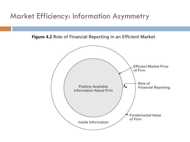 Market Efficiency: Information Asymmetry