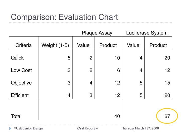 Comparison: Evaluation Chart