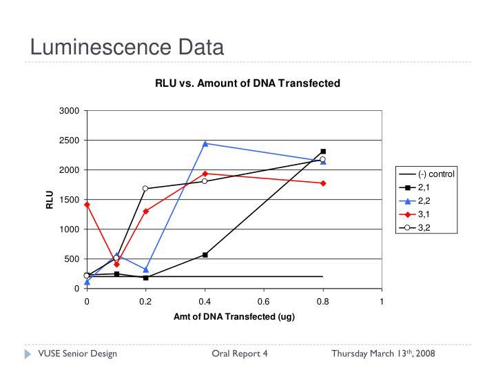 Luminescence Data