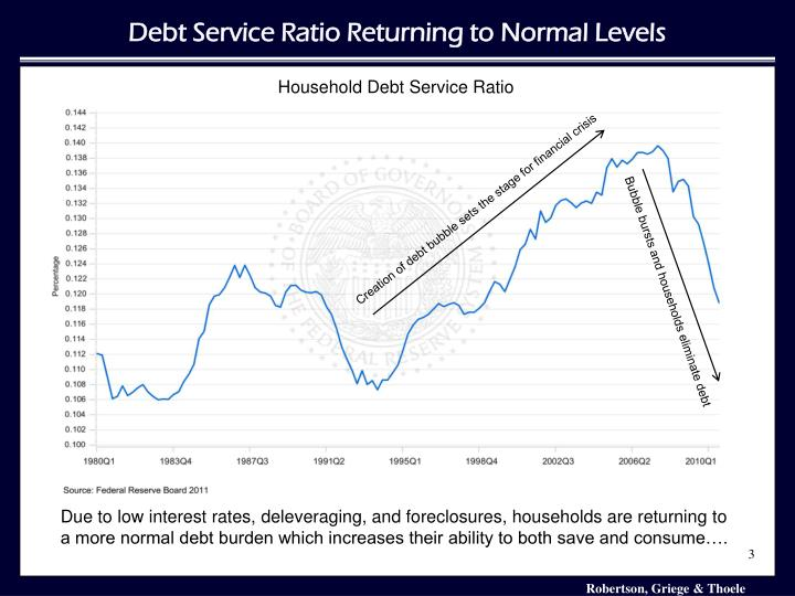 Debt Service Ratio Returning to Normal Levels