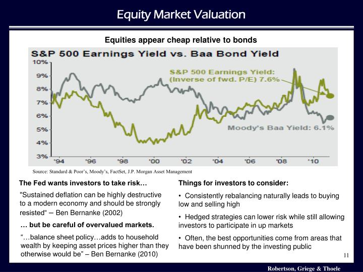 Equity Market Valuation