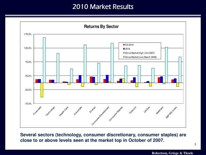 2010 Market Results