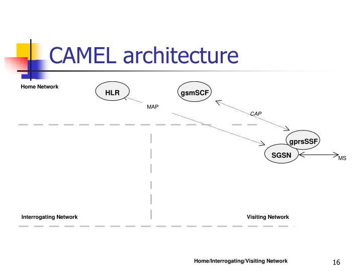 CAMEL architecture