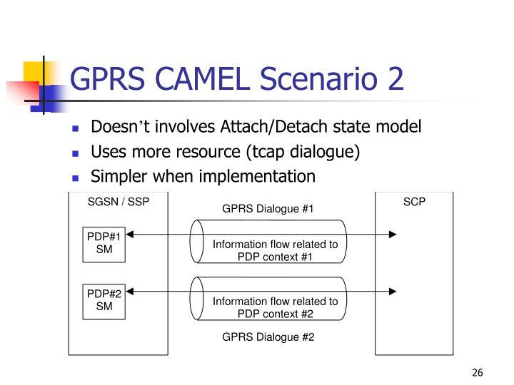 GPRS CAMEL Scenario 2