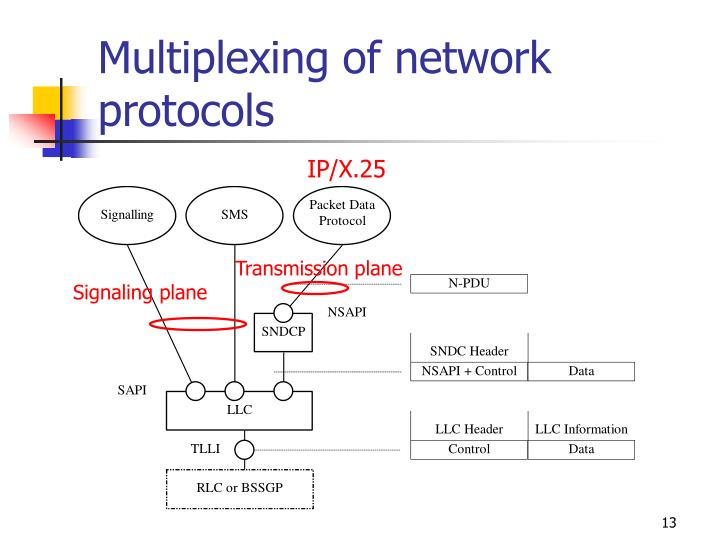 Multiplexing of network protocols