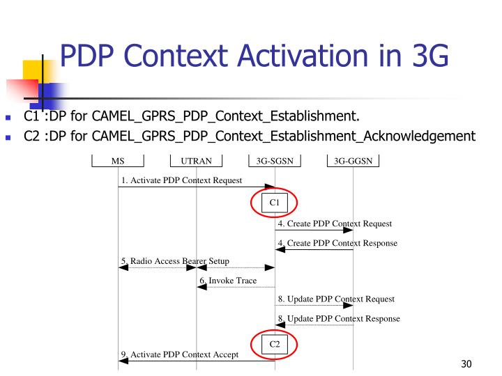PDP Context Activation in 3G
