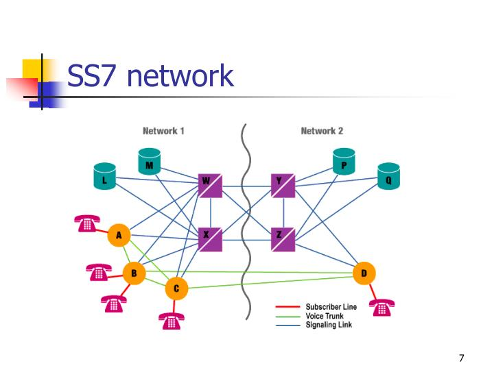 SS7 network