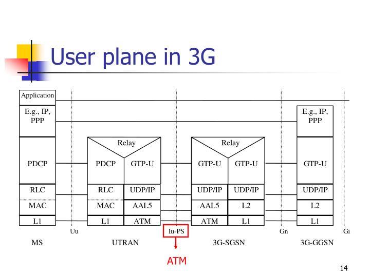 User plane in 3G