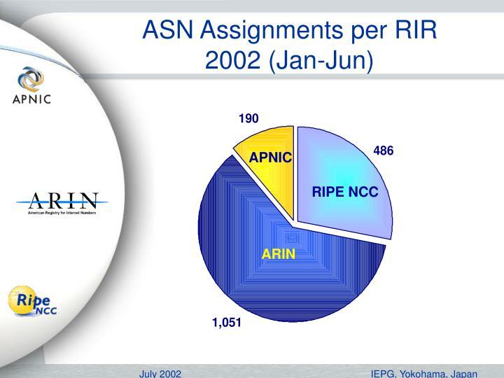 ASN Assignments per RIR