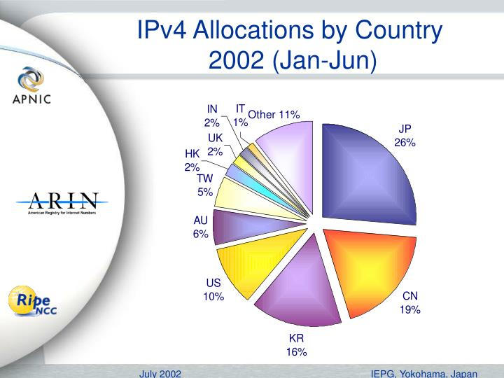 IPv4 Allocations by Country