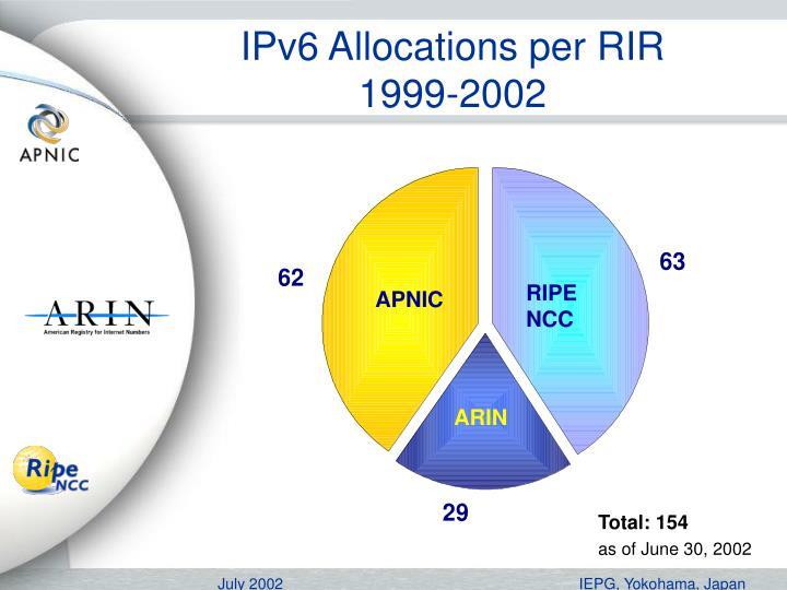 IPv6 Allocations per RIR