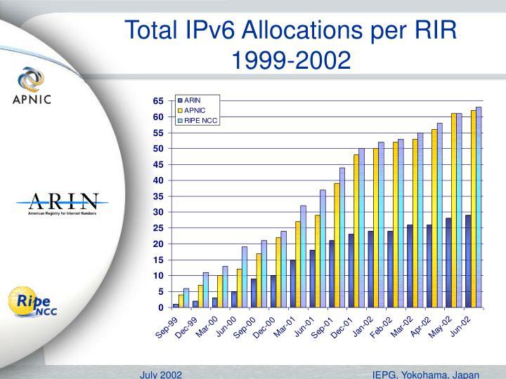 Total IPv6 Allocations per RIR