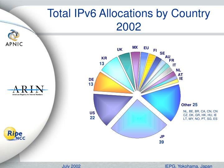 Total IPv6 Allocations by Country