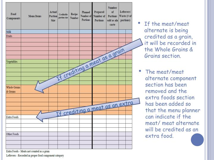 If the meat/meat alternate is being credited as a grain, it will be recorded in the Whole Grains & Grains section.