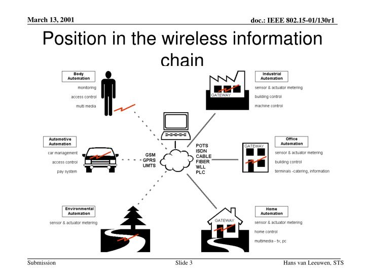 Position in the wireless information chain