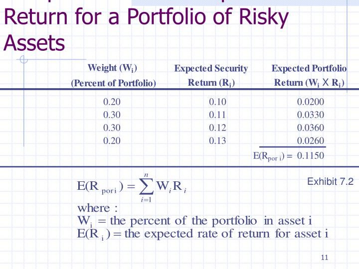 Computation of the Expected Return for a Portfolio of Risky Assets