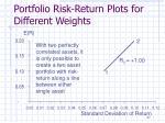 portfolio risk return plots for different weights