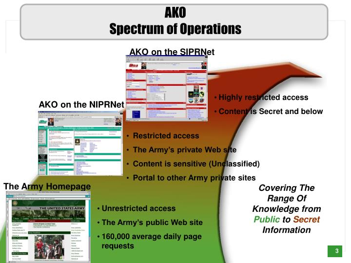 Ako spectrum of operations