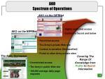 ako spectrum of operations
