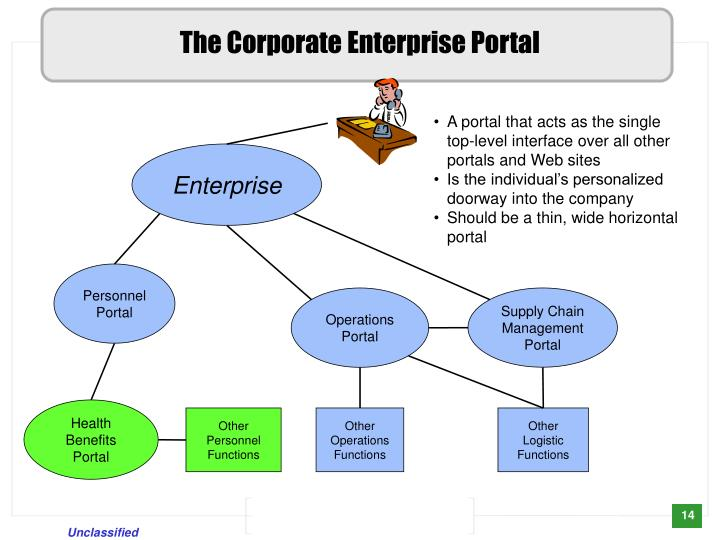 The Corporate Enterprise Portal