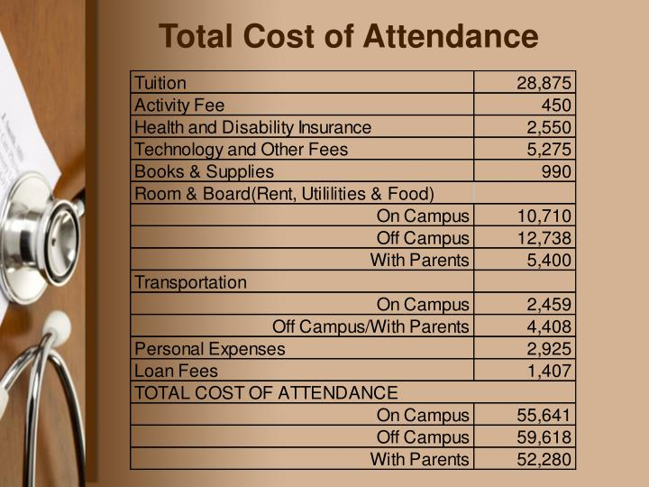 Total Cost of Attendance