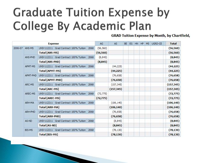 Graduate Tuition Expense by College By Academic Plan