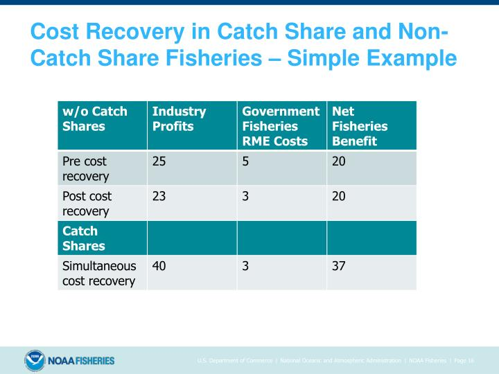 Cost Recovery in Catch Share and Non-Catch Share Fisheries – Simple Example