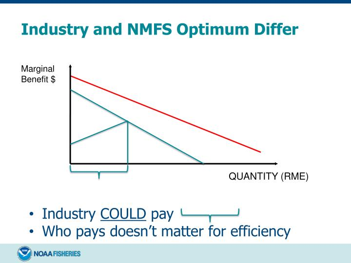 Industry and NMFS Optimum Differ