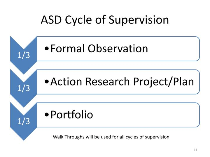ASD Cycle of Supervision