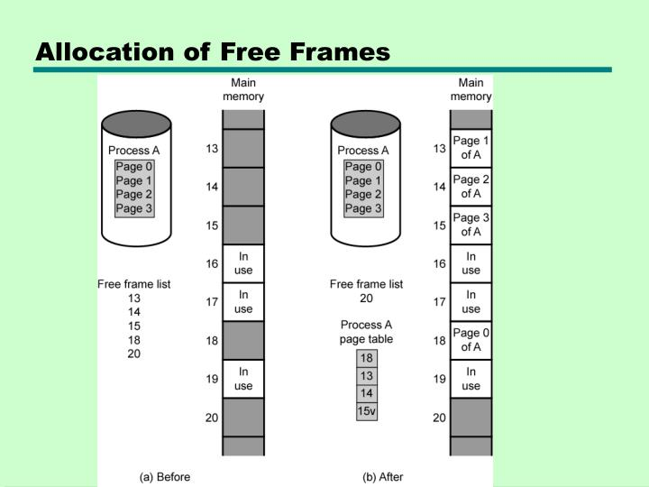Allocation of Free Frames