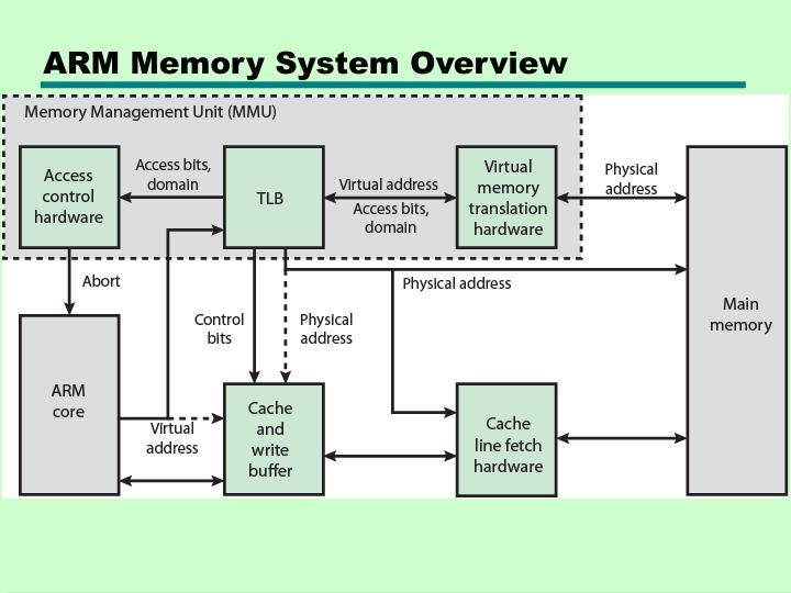 ARM Memory System Overview