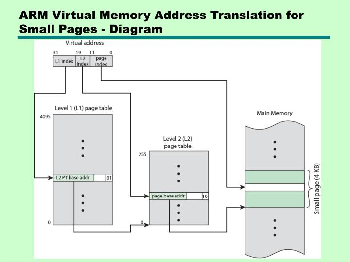 ARM Virtual Memory Address Translation for Small Pages - Diagram