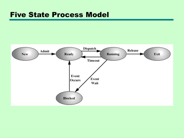 Five State Process Model