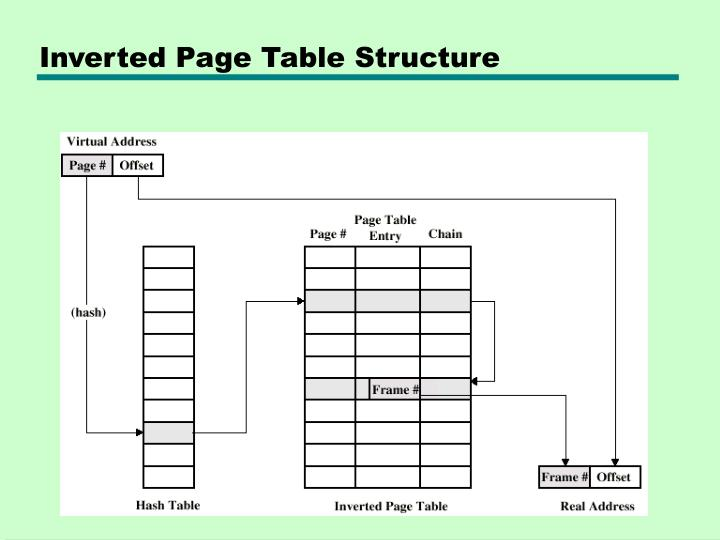 Inverted Page Table Structure
