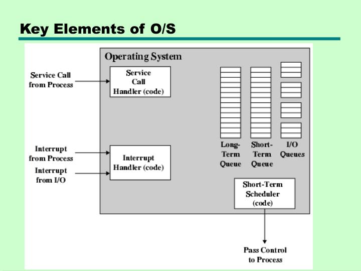Key Elements of O/S