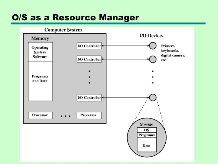 O/S as a Resource Manager