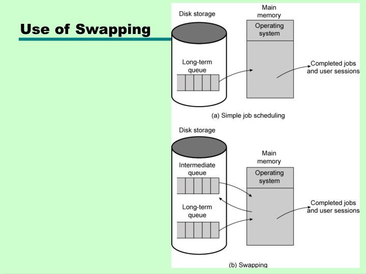 Use of Swapping