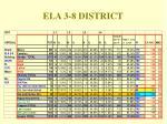 ela 3 8 district