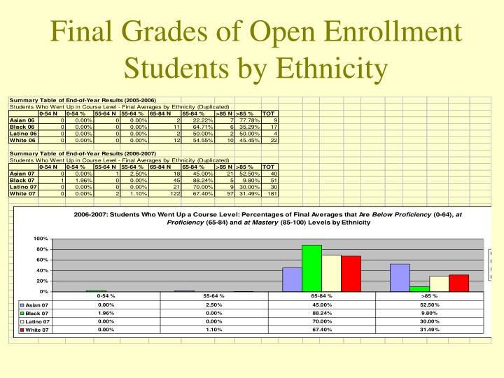 Final Grades of Open Enrollment Students by Ethnicity