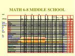 math 6 8 middle school
