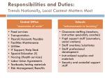 responsibilities and duties trends nationally local context matters most