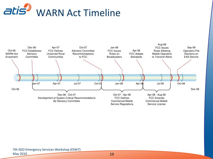 WARN Act Timeline
