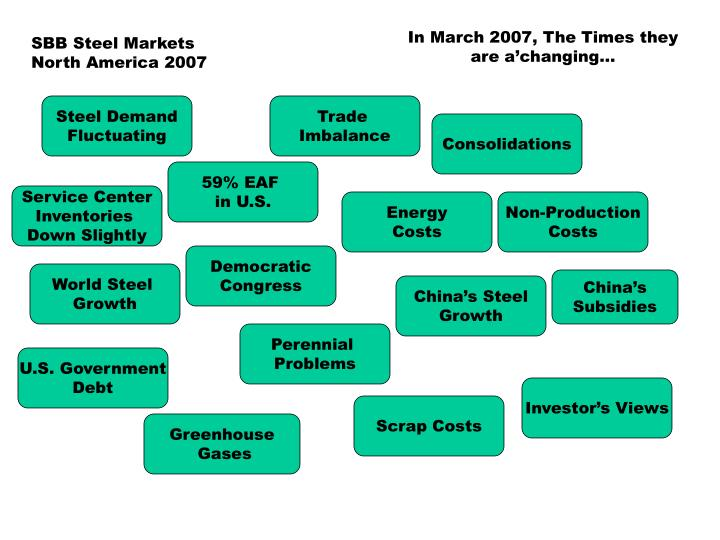 In March 2007, The Times they are a'changing…