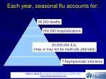 each year seasonal flu accounts for