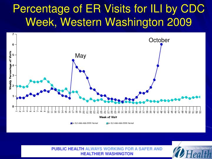 Percentage of ER Visits for ILI by CDC Week, Western Washington 2009