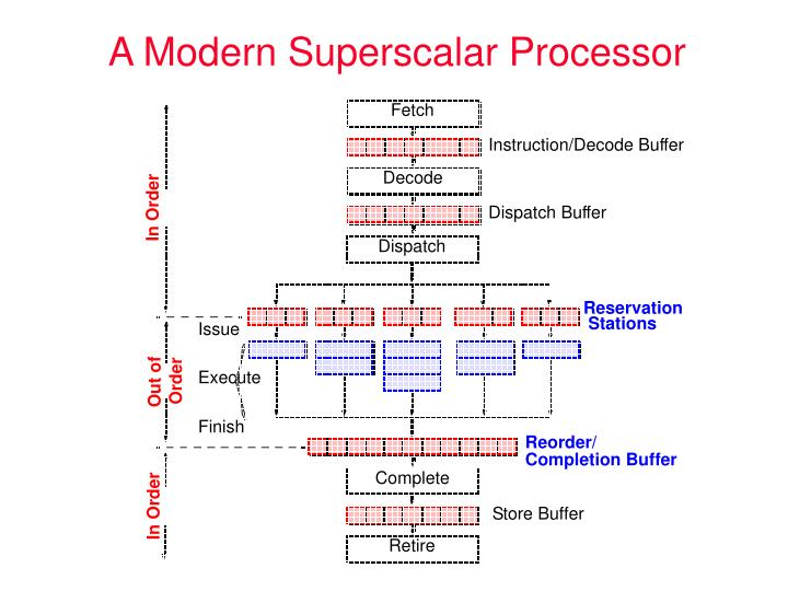 A Modern Superscalar Processor