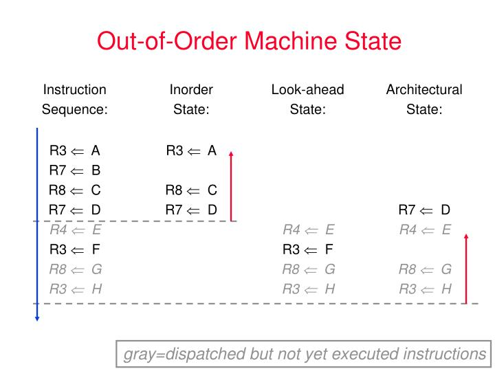 Out-of-Order Machine State