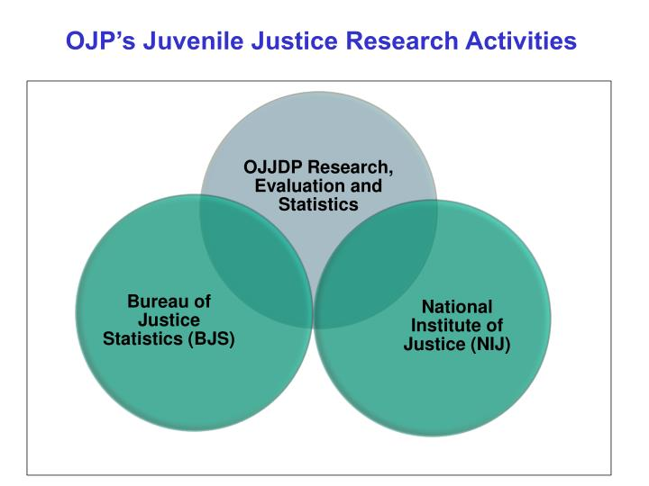 OJP's Juvenile Justice Research Activities