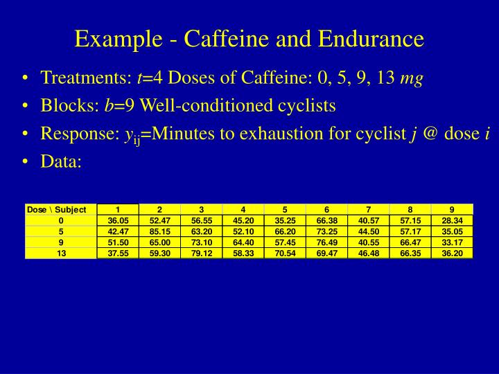 Example - Caffeine and Endurance