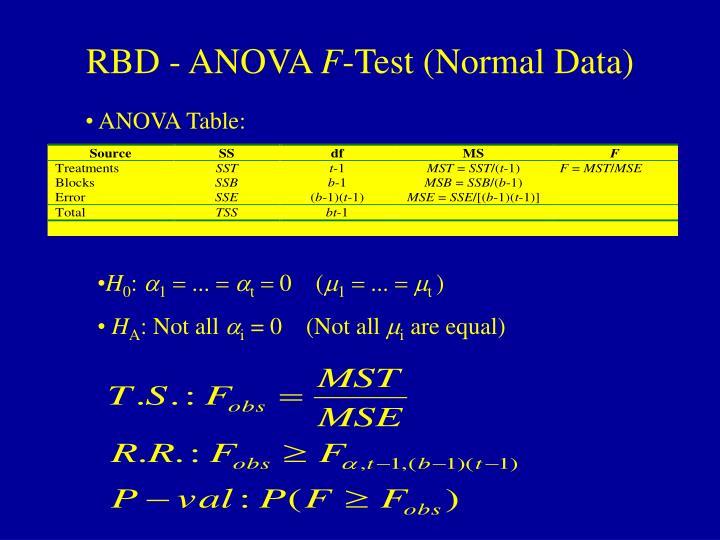 RBD - ANOVA